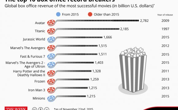 The top 10 box office record