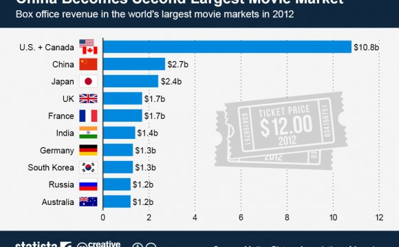 On 2012 box office revenue