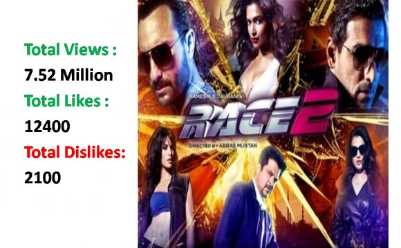 Latest Box Office Update Of