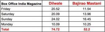 box-office-dilwale-bajirao