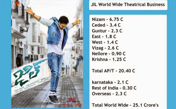Bollywood Box Office this Week