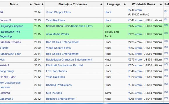 Box Office Report of Bollywood 2014